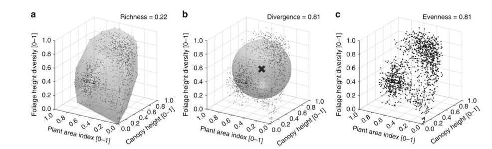 Article: Mapping Functional Diversity from Space